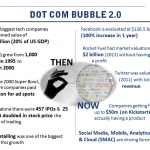 Second Dot Com Bubble