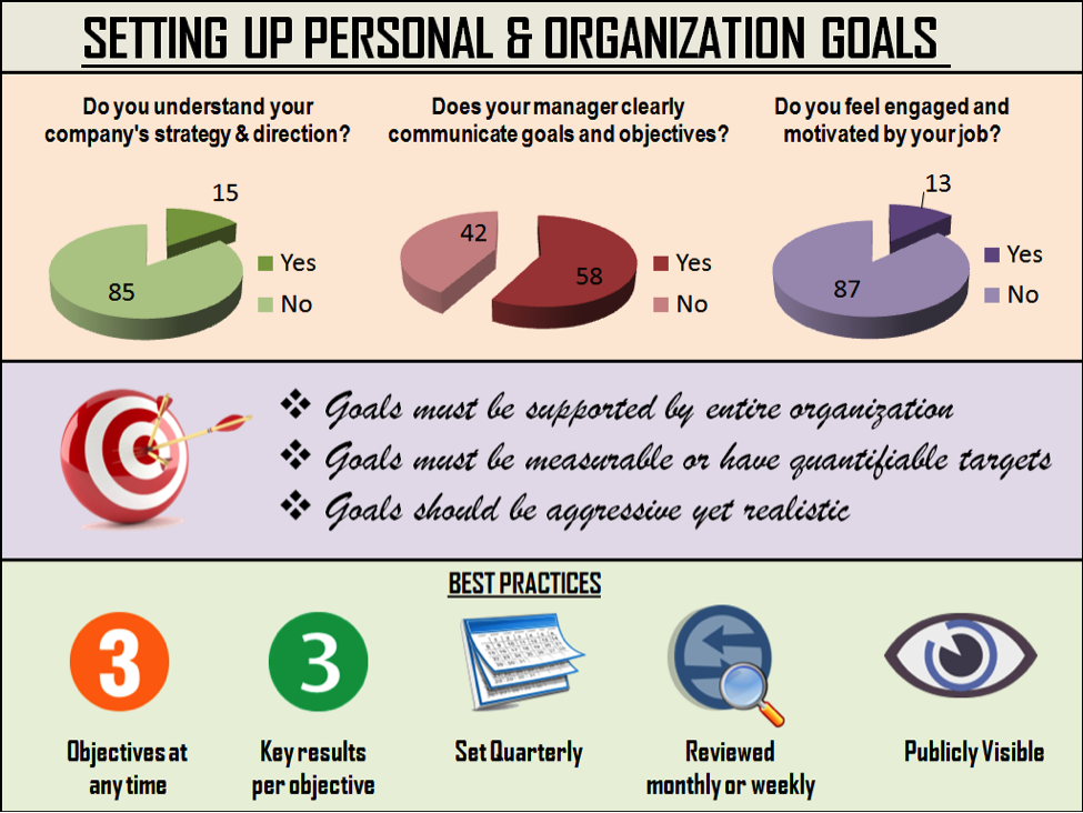 personal and organization u2019s goals  should you align them