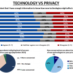SmartDevices-Intelligence Vs Privacy Tradeoff