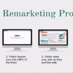 DigitalMarketing ReMarketing